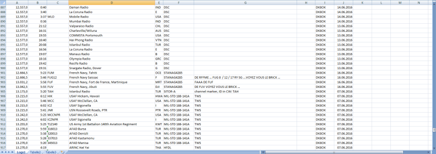 Part of the EXCEL list
